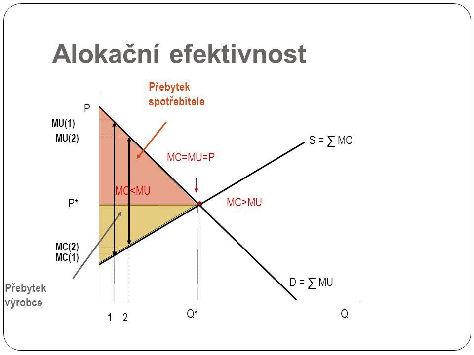 Alokační efektivnost S = ∑ MC D = ∑ MU P* P Q MC=MU=P Q* Přebytek spotřebitele Přebytek výrobce MC>MU MC<MU 1 MU(1) MC(1) MC(2) MU(2) 2
