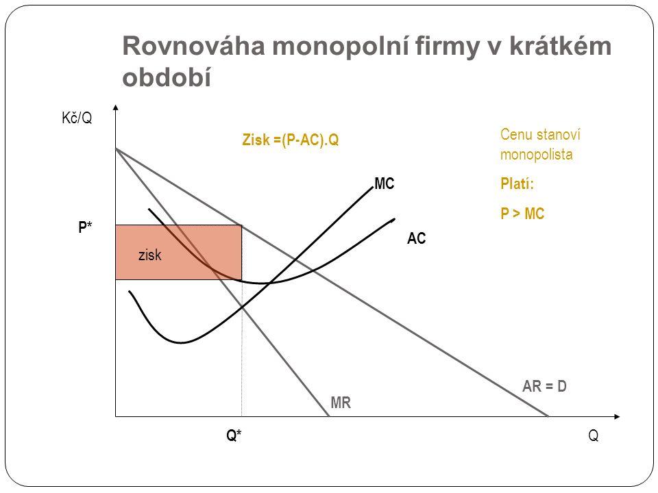 Rovnováha monopolní firmy v krátkém období AR = D Kč/Q Q Q* MC AC MR P* Cenu stanoví monopolista Platí: P > MC zisk Zisk =(P-AC).Q