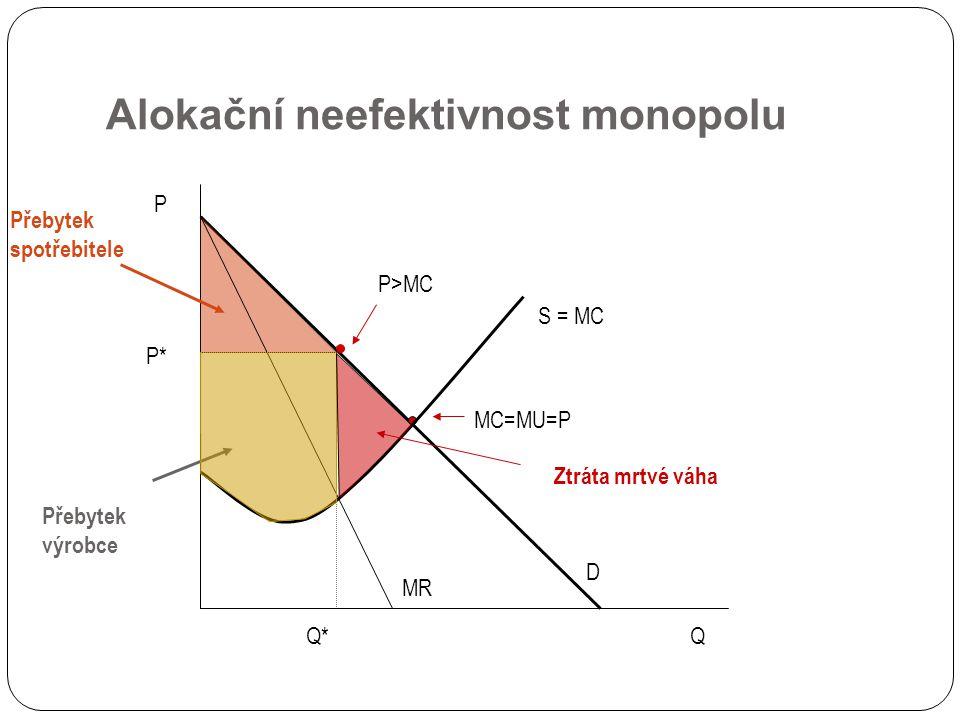Alokační neefektivnost monopolu S = MC D P* P Q MC=MU=P Q* Přebytek spotřebitele Přebytek výrobce P>MC Ztráta mrtvé váha MR