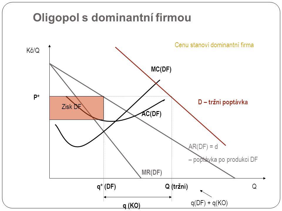 Oligopol s dominantní firmou AR(DF) = d – poptávka po produkci DF Kč/Q Q q* (DF) MC(DF) AC(DF) MR(DF) P* Zisk DF Cenu stanoví dominantní firma D – tržní poptávka Q (tržní) q (KO) q(DF) + q(KO)
