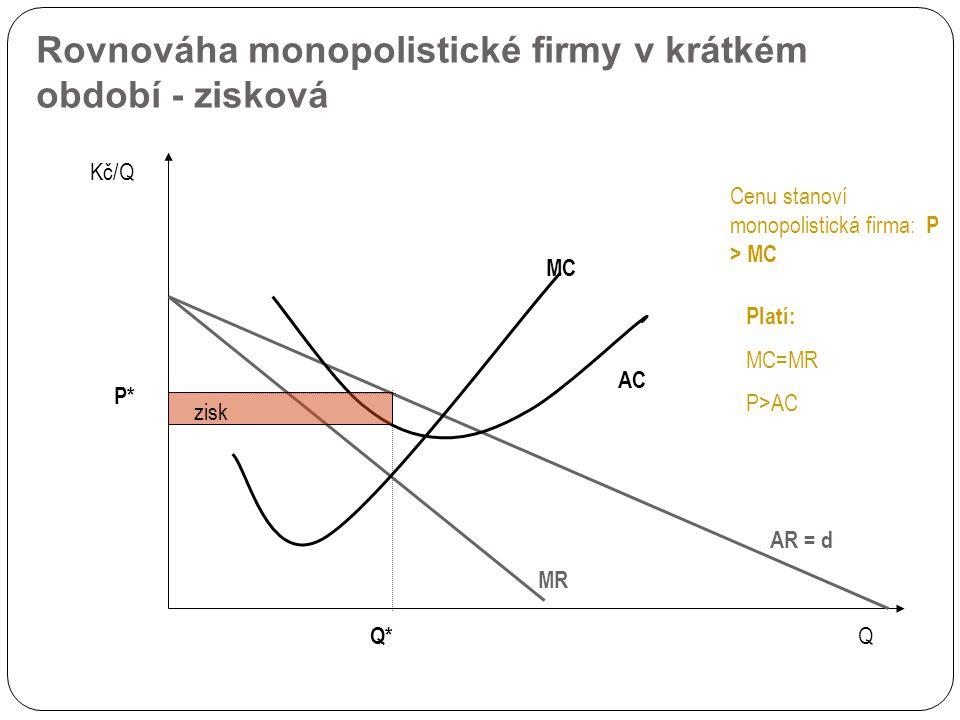 Rovnováha monopolistické firmy v krátkém období - zisková AR = d Kč/Q Q Q* MC AC MR P* Cenu stanoví monopolistická firma: P > MC zisk Platí: MC=MR P>AC