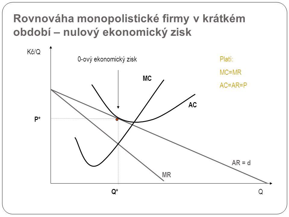 Rovnováha monopolistické firmy v krátkém období – nulový ekonomický zisk AR = d Kč/Q Q Q* MC AC MR P* Platí: MC=MR AC=AR=P 0-ový ekonomický zisk