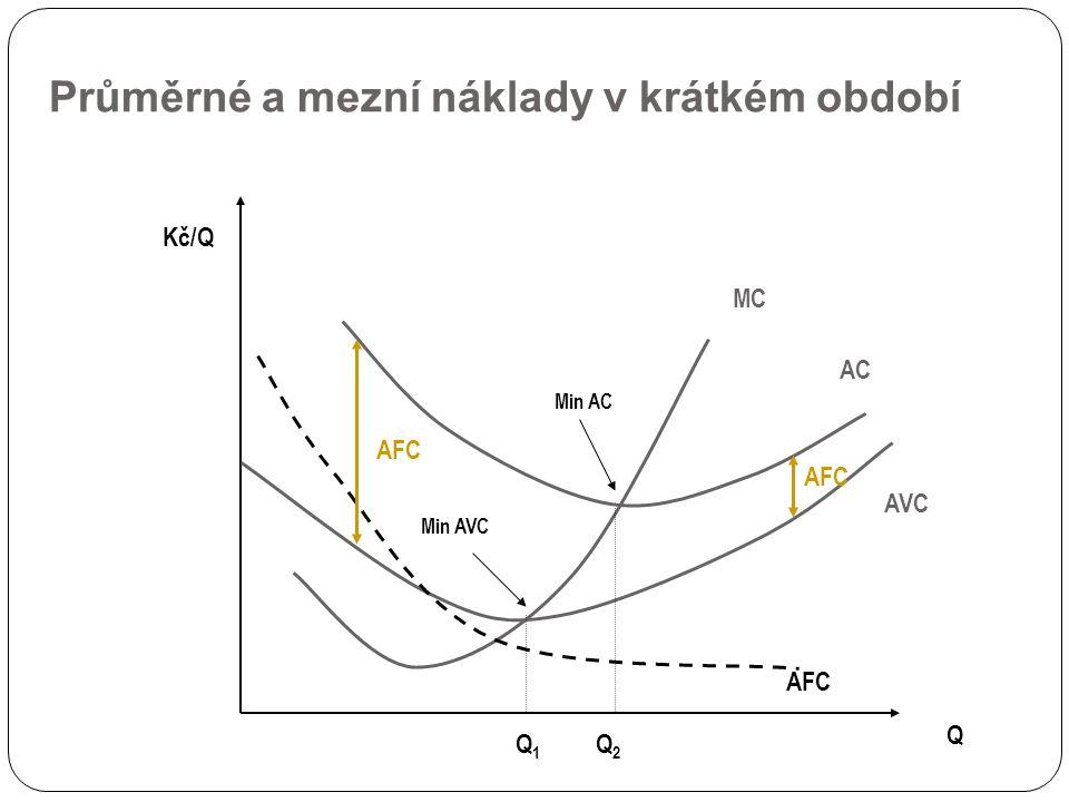 Průměrné a mezní náklady v krátkém období Q Kč/Q MC AVC AC Min AVC Min AC AFC Q 1 Q 2 AFC