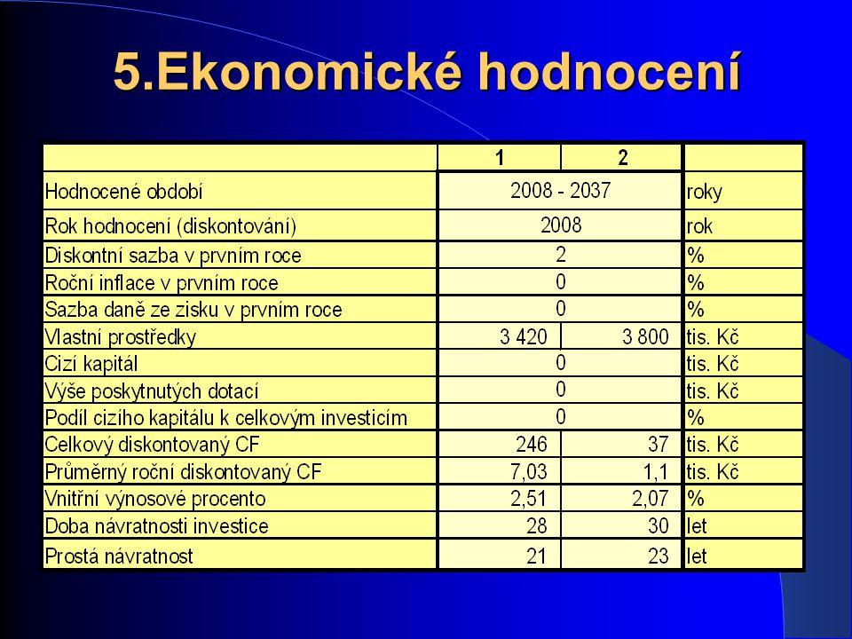 5.Ekonomické hodnocení