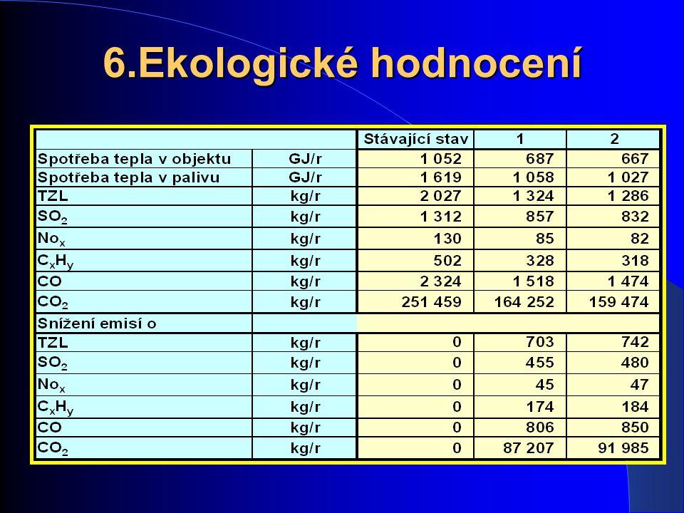 6.Ekologické hodnocení