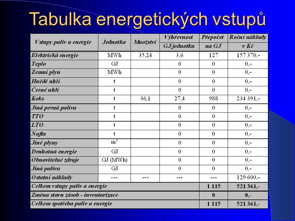 Tabulka energetických vstupů