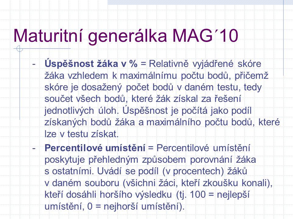 Maturitní generálka MAG´10 -Úspěšnost žáka v % = Relativně vyjádřené skóre žáka vzhledem k maximálnímu počtu bodů, přičemž skóre je dosažený počet bod