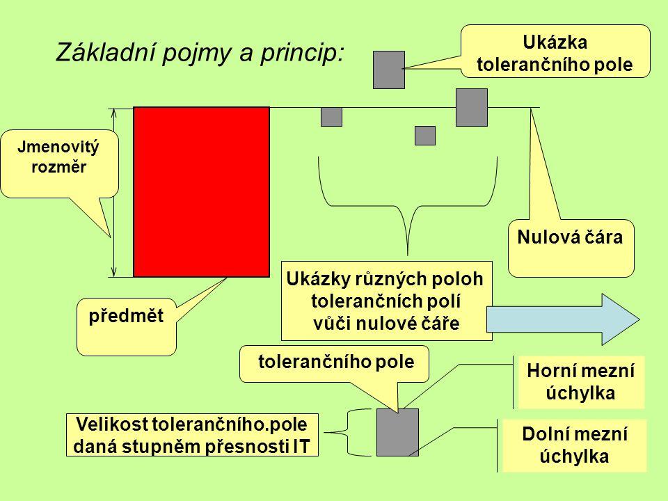 Základní pojmy a princip: Jmenovitý rozměr předmět Nulová čára Ukázky různých poloh tolerančních polí vůči nulové čáře Ukázka tolerančního pole Horní