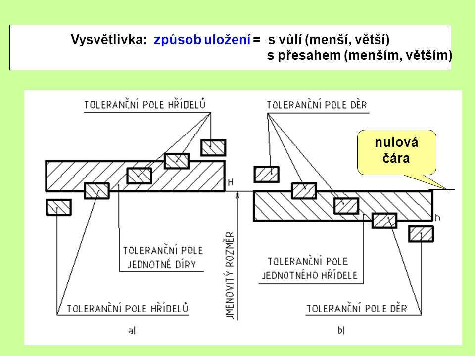 Vysvětlivka: způsob uložení = s vůlí (menší, větší) s přesahem (menším, větším) nulová čára