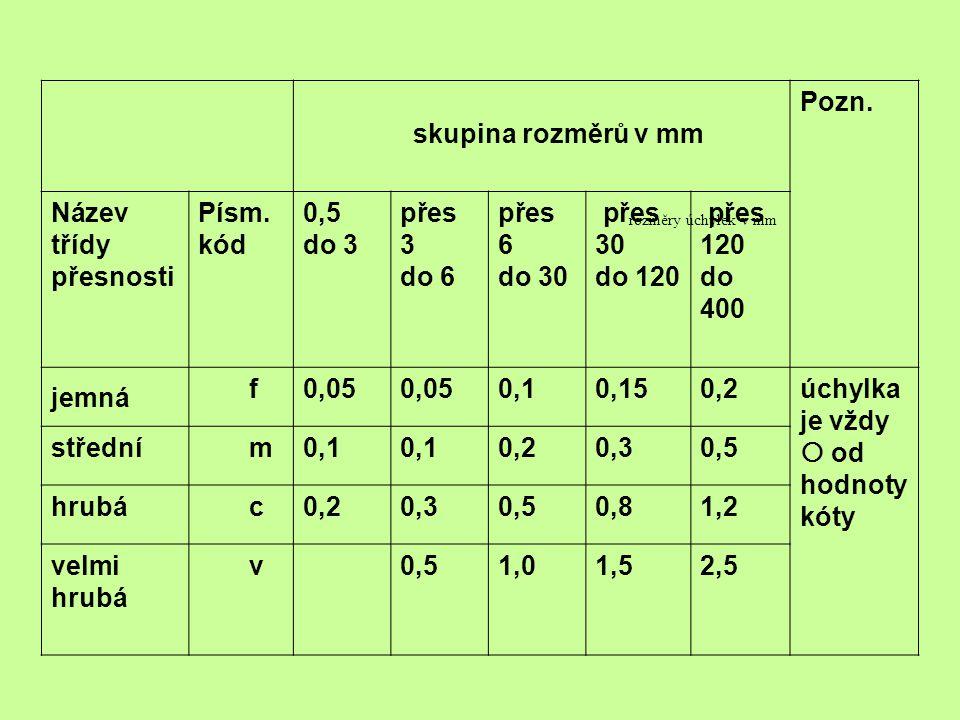 rozměry úchylek v mm skupina rozměrů v mm Pozn. Název třídy přesnosti Písm. kód 0,5 do 3 přes 3 do 6 přes 6 do 30 přes 30 do 120 přes 120 do 400 jemná