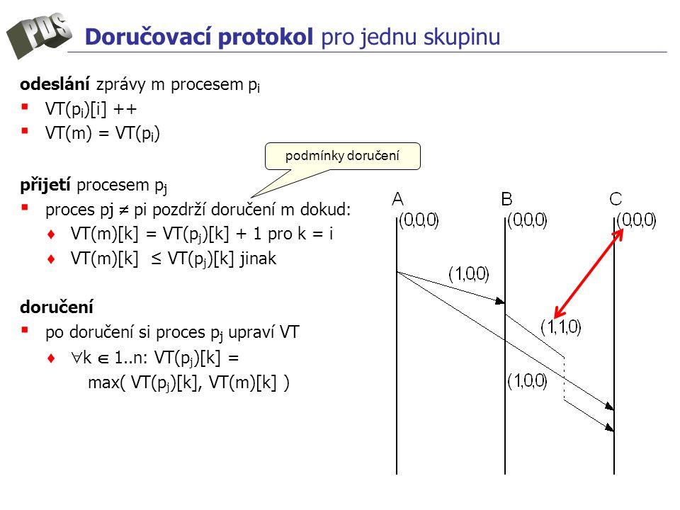 Doručovací protokol pro jednu skupinu odeslání zprávy m procesem p i ▪ VT(p i )[i] ++ ▪ VT(m) = VT(p i ) přijetí procesem p j ▪ proces pj  pi pozdrží doručení m dokud: ♦ VT(m)[k] = VT(p j )[k] + 1 pro k = i ♦ VT(m)[k] ≤ VT(p j )[k] jinak doručení ▪ po doručení si proces p j upraví VT ♦  k  1..n: VT(p j )[k] = max( VT(p j )[k], VT(m)[k] ) podmínky doručení