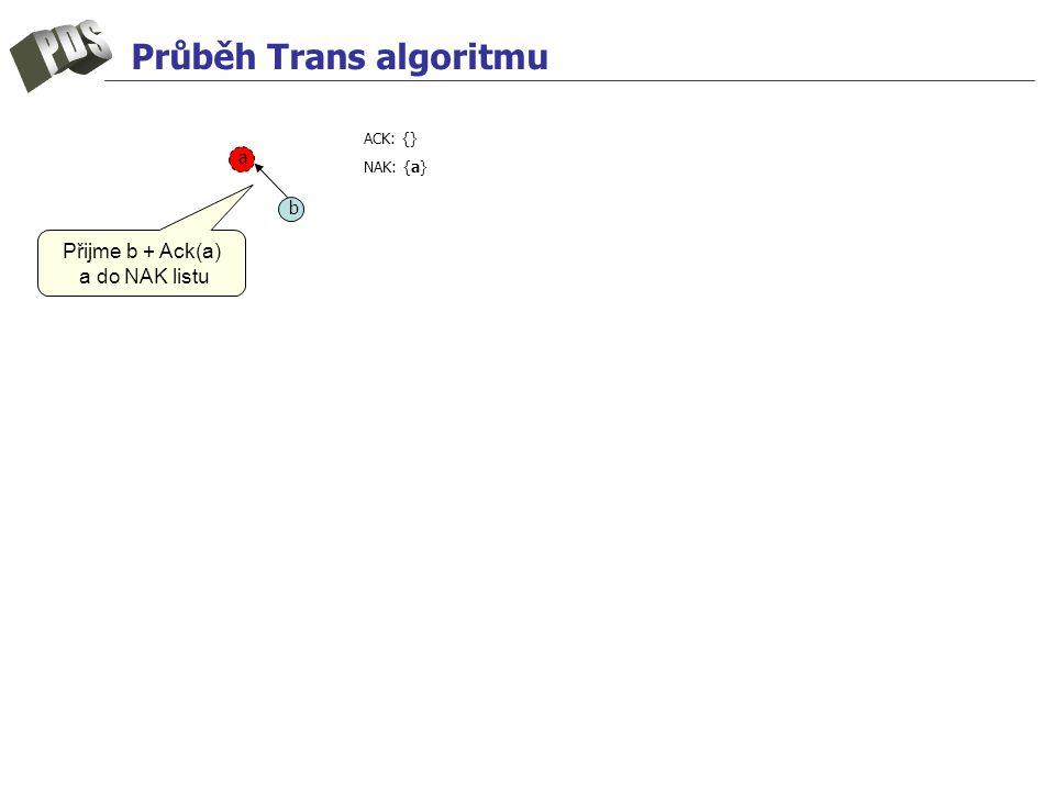 Průběh Trans algoritmu a b ACK: {} NAK: {a} Přijme b + Ack(a) a do NAK listu