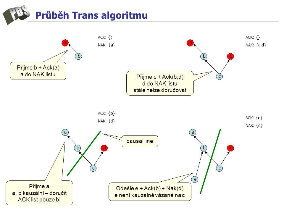 Průběh Trans algoritmu b c d e b c d a b c d aa a b ACK: {} NAK: {a} ACK: {} NAK: {a,d} ACK: {b} NAK: {d} ACK: {e} NAK: {d} Přijme b + Ack(a) a do NAK listu Přijme c + Ack(b,d) d do NAK listu stále nelze doručovat Přijme a a, b kauzální – doručit ACK list pouze b.