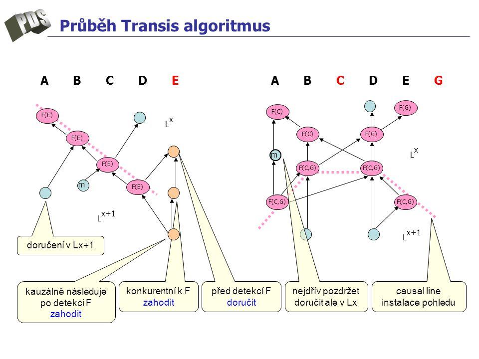 konkurentní k F zahodit Průběh Transis algoritmus m LxLx A B C D E G F(E) F(C,G) F(E) L x+1 F(C)F(G) A B C D E F(C,G) F(G) F(C) mLxLx L x+1 doručení v Lx+1 před detekcí F doručit kauzálně následuje po detekci F zahodit nejdřív pozdržet doručit ale v Lx causal line instalace pohledu