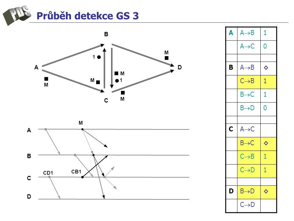 Průběh detekce GS 3 A ABAB 1 ACAC 0 B ABAB ◊ CBCB 1 BCBC 1 BDBD 0 C ACAC BCBC ◊ CBCB 1 CDCD 1 D BDBD ◊ CDCD A B C D A B C D CD1 M M CB1 1 M M M 1M