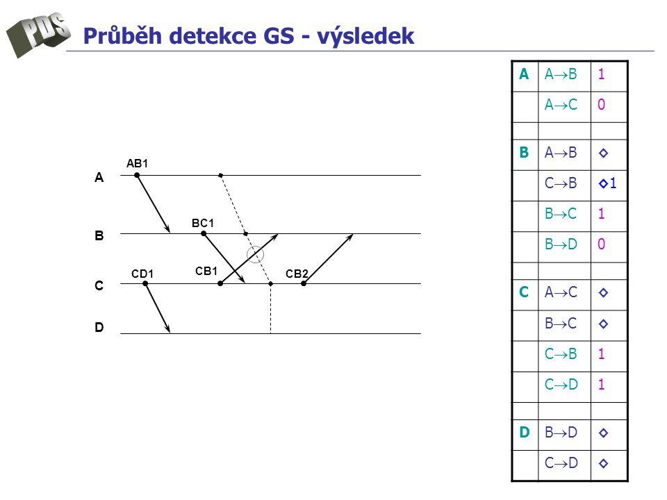Průběh detekce GS - výsledek A ABAB 1 ACAC 0 B ABAB ◊ CBCB ◊1◊1 BCBC 1 BDBD 0 C ACAC ◊ BCBC ◊ CBCB 1 CDCD 1 D BDBD ◊ CDCD ◊ A B C D CD1 CB1 CB2 AB1 BC1