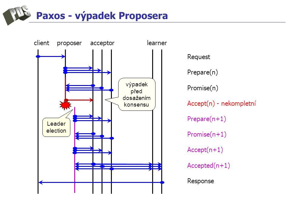 Paxos - výpadek Proposera client proposer acceptor learner Request Prepare(n) Promise(n) Accept(n) - nekompletní Prepare(n+1) Promise(n+1) Accept(n+1) Accepted(n+1) Response Leader election výpadek před dosažením konsensu