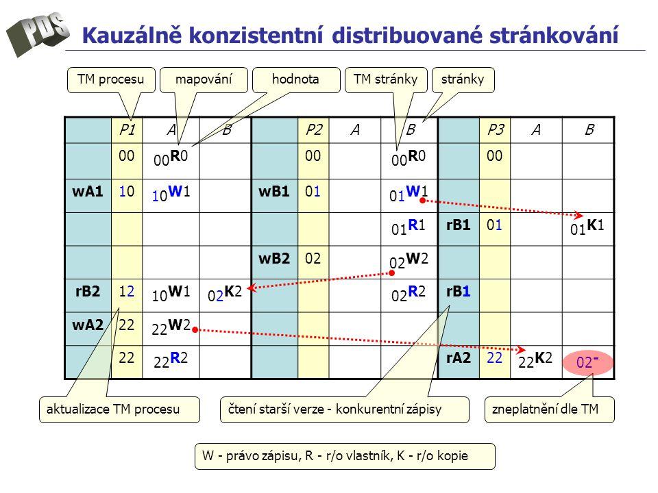 Kauzálně konzistentní distribuované stránkování W - právo zápisu, R - r/o vlastník, K - r/o kopie P1P1ABP2ABP3AB 00 00 R000 00 R000 wA11010 10W110W1wB10101 01W101W1 01 R1rB10101 01 K1 wB202 02 W2 rB21212 10 W1 02K202K2 02 R2rB1 wA222 22 W2 22 22 R2rA222 22 K2 02 - TM procesustránky zneplatnění dle TM čtení starší verze - konkurentní zápisy aktualizace TM procesu TM stránkymapováníhodnota