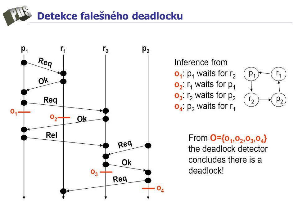 Detekce falešného deadlocku