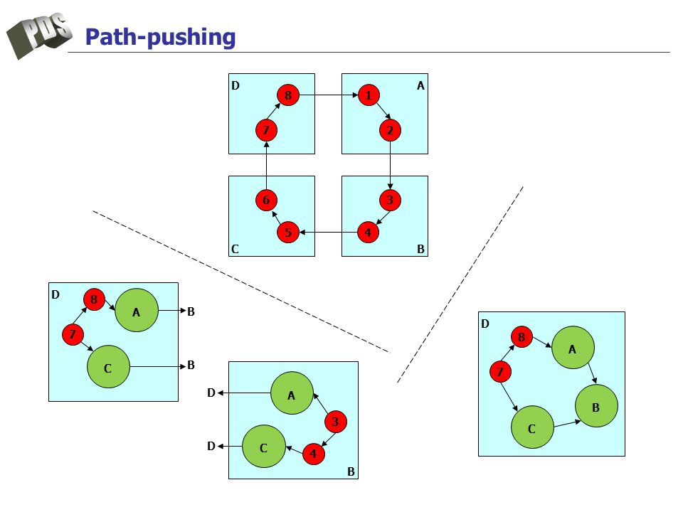 Path-pushing DA BC 8 7 6 54 3 2 1 D 8 7 B 4 3 C A B B A C D D D 8 7 C A B