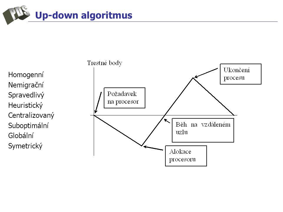 Up-down algoritmus Homogenní Nemigrační Spravedlivý Heuristický Centralizovaný Suboptimální Globální Symetrický