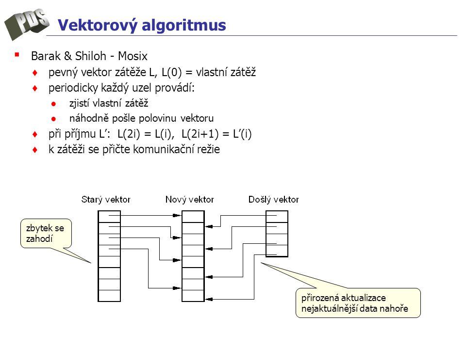 Vektorový algoritmus ▪ Barak & Shiloh - Mosix ♦ pevný vektor zátěže L, L(0) = vlastní zátěž ♦ periodicky každý uzel provádí: ● zjistí vlastní zátěž ● náhodně pošle polovinu vektoru ♦ při příjmu L': L(2i) = L(i), L(2i+1) = L'(i) ♦ k zátěži se přičte komunikační režie zbytek se zahodí přirozená aktualizace nejaktuálnější data nahoře