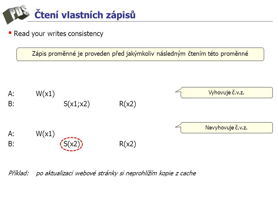 Čtení vlastních zápisů ▪ Read your writes consistency A:W(x1) B: S(x1;x2)R(x2) A:W(x1) B: S(x2)R(x2) Příklad:po aktualizaci webové stránky si neprohlížím kopie z cache Zápis proměnné je proveden před jakýmkoliv následným čtením této proměnné Nevyhovuje č.v.z.
