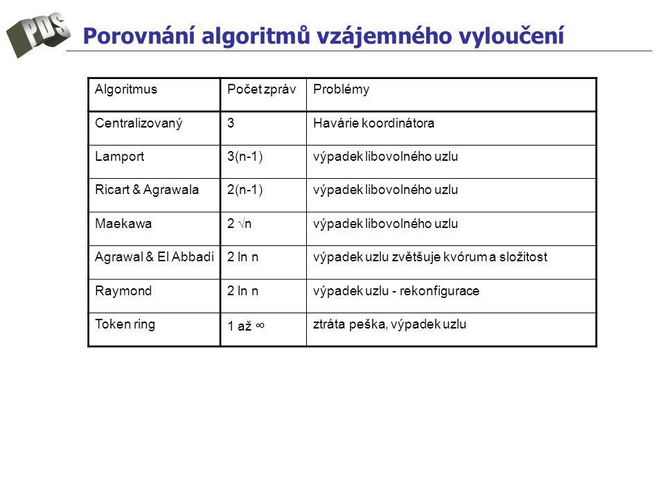 Porovnání algoritmů vzájemného vyloučení AlgoritmusPočet zprávProblémy Centralizovaný3Havárie koordinátora Lamport3(n-1)výpadek libovolného uzlu Ricart & Agrawala2(n-1)výpadek libovolného uzlu Maekawa2 √nvýpadek libovolného uzlu Agrawal & El Abbadi2 ln nvýpadek uzlu zvětšuje kvórum a složitost Raymond2 ln nvýpadek uzlu - rekonfigurace Token ring 1 až ∞ ztráta peška, výpadek uzlu