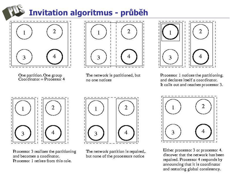 Invitation algoritmus - průběh