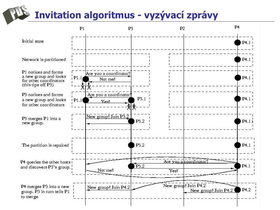 Invitation algoritmus - vyzývací zprávy