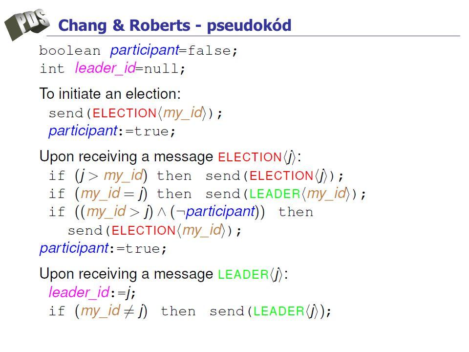 Chang & Roberts - pseudokód