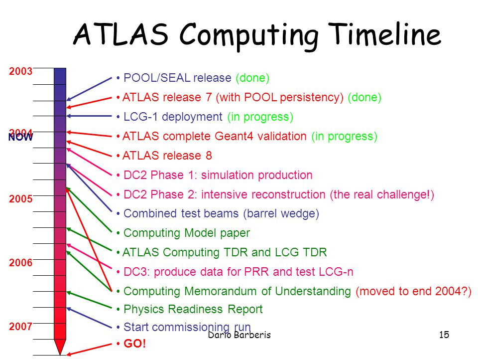 Dario Barberis15 ATLAS Computing Timeline POOL/SEAL release (done) ATLAS release 7 (with POOL persistency) (done) LCG-1 deployment (in progress) ATLAS complete Geant4 validation (in progress) ATLAS release 8 DC2 Phase 1: simulation production DC2 Phase 2: intensive reconstruction (the real challenge!) Combined test beams (barrel wedge) Computing Model paper ATLAS Computing TDR and LCG TDR DC3: produce data for PRR and test LCG-n Computing Memorandum of Understanding (moved to end 2004?) Physics Readiness Report Start commissioning run GO.