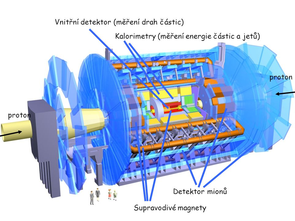 23. 2. 2004seminář CESNET2 Masarykova kolej 7 proton Vnitřní detektor (měření drah částic) Kalorimetry (měření energie částic a jetů) Detektor mionů S