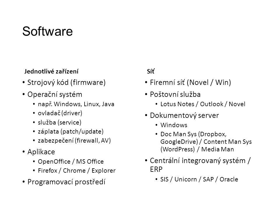 Software Jednotlivé zařízení Strojový kód (firmware) Operační systém např.