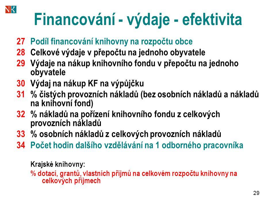 29 Financování - výdaje - efektivita 27Podíl financování knihovny na rozpočtu obce 28Celkové výdaje v přepočtu na jednoho obyvatele 29Výdaje na nákup knihovního fondu v přepočtu na jednoho obyvatele 30Výdaj na nákup KF na výpůjčku 31% čistých provozních nákladů (bez osobních nákladů a nákladů na knihovní fond) 32% nákladů na pořízení knihovního fondu z celkových provozních nákladů 33% osobních nákladů z celkových provozních nákladů 34Počet hodin dalšího vzdělávání na 1 odborného pracovníka Krajské knihovny: % dotací, grantů, vlastních příjmů na celkovém rozpočtu knihovny na celkových příjmech