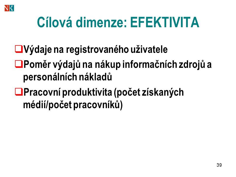 39 Cílová dimenze: EFEKTIVITA  Výdaje na registrovaného uživatele  Poměr výdajů na nákup informačních zdrojů a personálních nákladů  Pracovní produktivita (počet získaných médií/počet pracovníků)