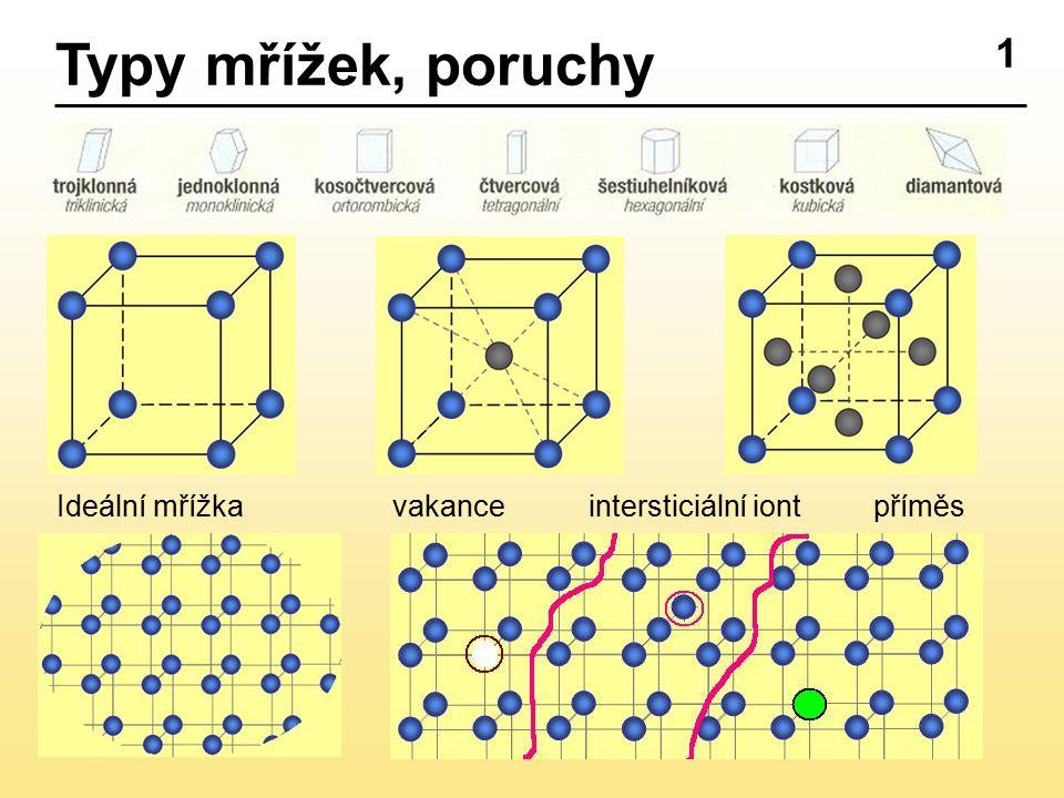 1 Ideální mřížka vakanceintersticiální iont příměs Typy mřížek, poruchy
