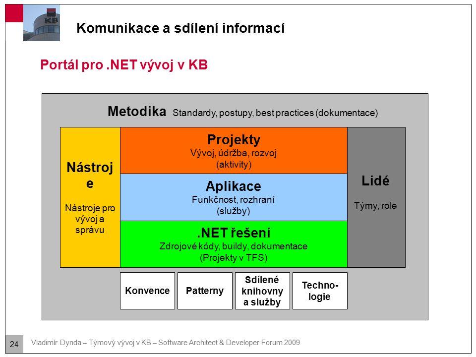24 Vladimír Dynda – Týmový vývoj v KB – Software Architect & Developer Forum 2009 Komunikace a sdílení informací Portál pro.NET vývoj v KB Metodika St