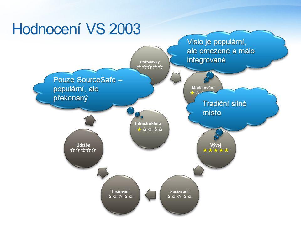 Visual Studio 2005 Whidbey Velký třesk – vstup do ALM arény