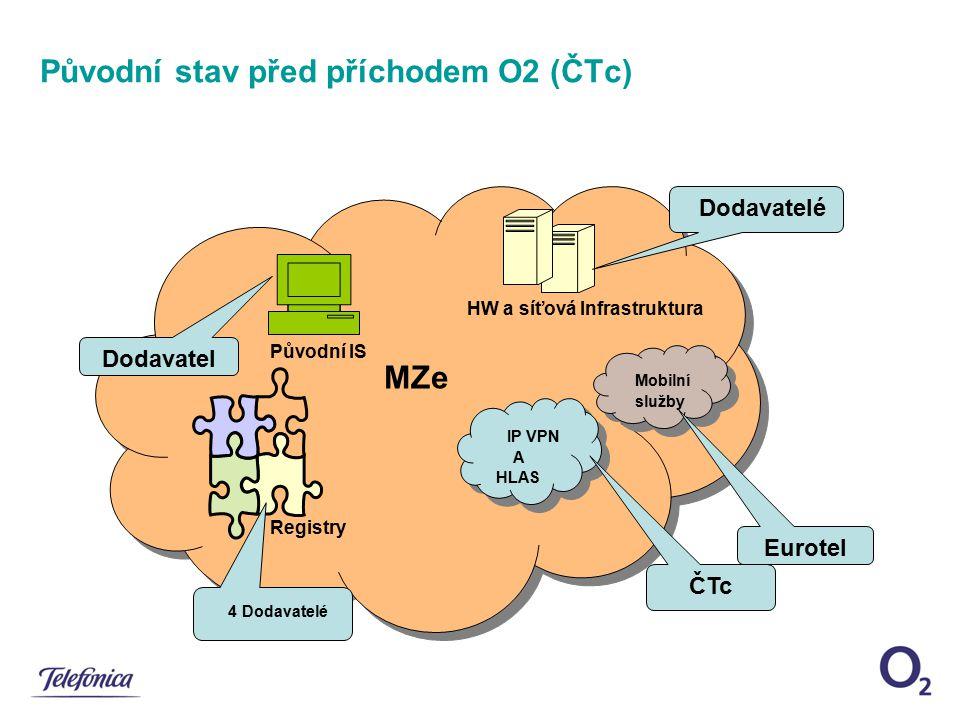 Původní stav před příchodem O2 (ČTc) MZe HW a síťová Infrastruktura Registry Původní IS IP VPN A HLAS IP VPN A HLAS Mobilní služby Mobilní služby 4 Do