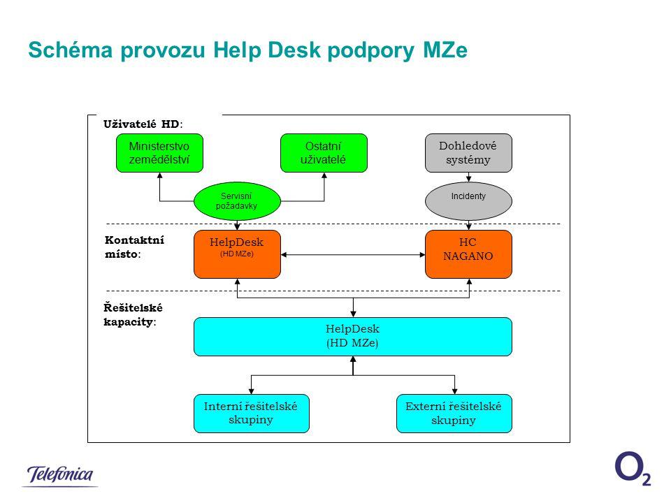 Schéma provozu Help Desk podpory MZe Kontaktní místo : Uživatelé HD : Řešitelské kapacity : HelpDesk (HD MZe) Ministerstvo zemědělství Ostatní uživate