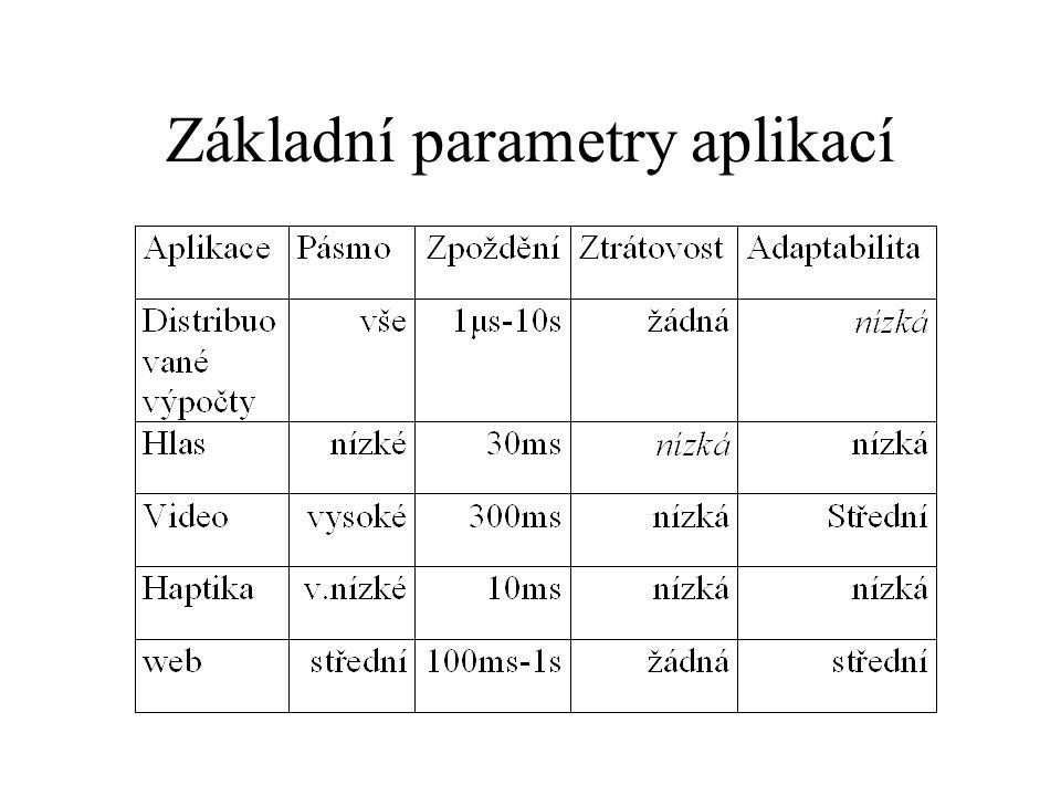 Základní parametry aplikací