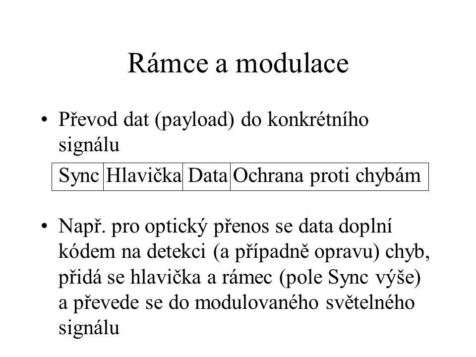 Rámce a modulace Převod dat (payload) do konkrétního signálu Sync Hlavička Data Ochrana proti chybám Např. pro optický přenos se data doplní kódem na