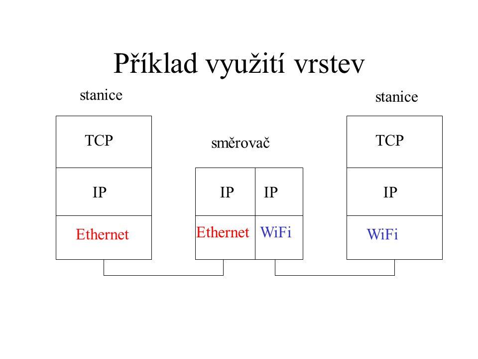 Příklad využití vrstev TCP IP Ethernet TCP IP WiFi IP EthernetWiFi IP směrovač stanice