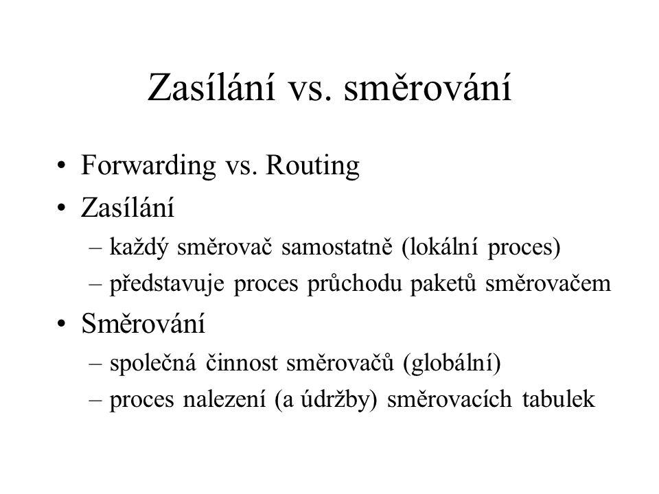 Zasílání vs. směrování Forwarding vs. Routing Zasílání –každý směrovač samostatně (lokální proces) –představuje proces průchodu paketů směrovačem Směr