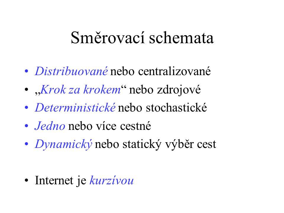 """Směrovací schemata Distribuované nebo centralizované """"Krok za krokem nebo zdrojové Deterministické nebo stochastické Jedno nebo více cestné Dynamický nebo statický výběr cest Internet je kurzívou"""