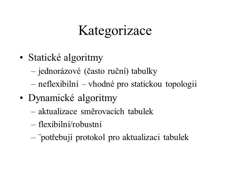 Kategorizace Statické algoritmy –jednorázové (často ruční) tabulky –neflexibilní – vhodné pro statickou topologii Dynamické algoritmy –aktualizace směrovacích tabulek –flexibilní/robustní –¨potřebují protokol pro aktualizaci tabulek