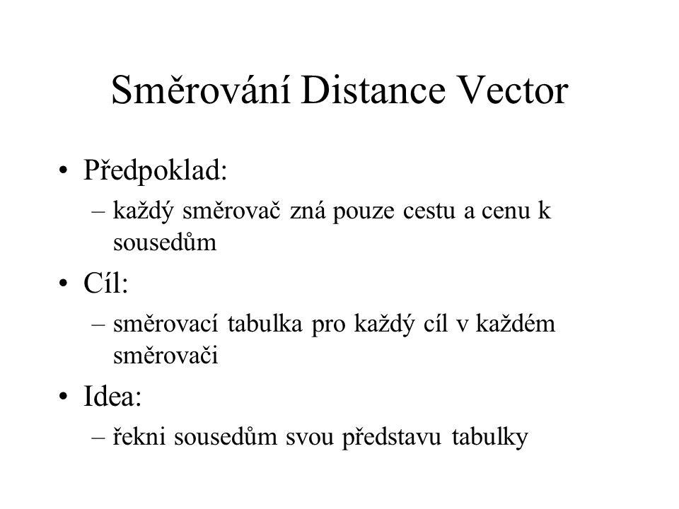 Směrování Distance Vector Předpoklad: –každý směrovač zná pouze cestu a cenu k sousedům Cíl: –směrovací tabulka pro každý cíl v každém směrovači Idea: –řekni sousedům svou představu tabulky
