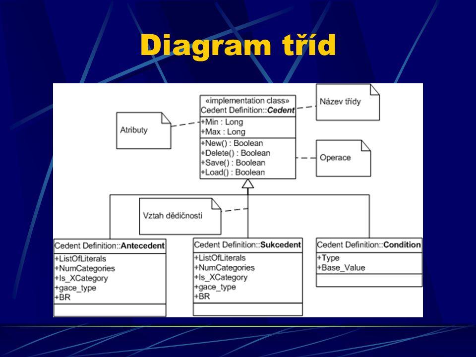 Diagram tříd