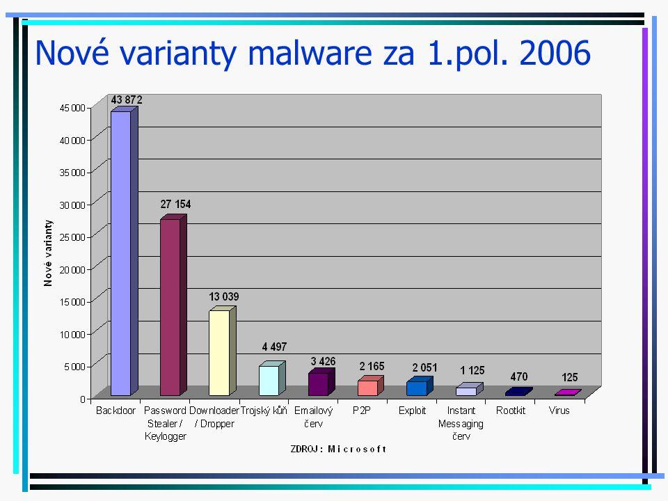 Nové varianty malware za 1.pol. 2006